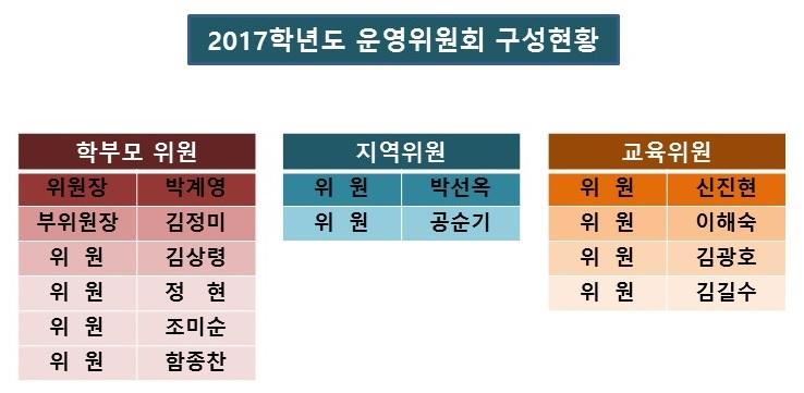 2017운영위원